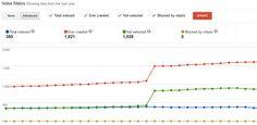 Advanced Index Status Report in Google Webmaster Tools