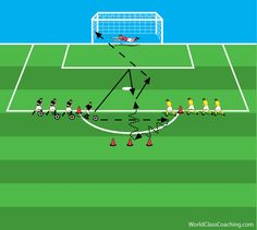 Explosive Pass COD 1v1 Shoot Soccer Shooting Drills, Field Hockey Drills, Soccer Practice Drills, Football Coaching Drills, Soccer Training Drills, Soccer Workouts, Fun Workouts, Youth Soccer, Kids Soccer