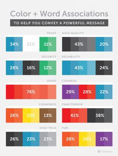 Psychology : Color & Word Associations to Help You Convey A Powerful Message