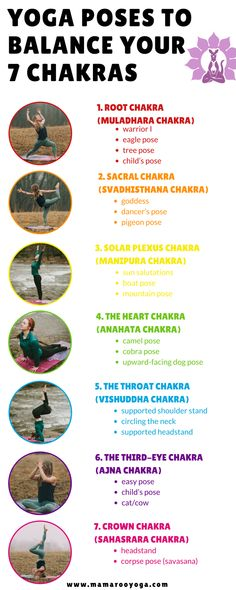 Yoga poses to balance your 7 chakras. Each of the 7 chakras in our body are different energy centers that are responsible for different things. When balanced they help lead us to optimal health and wellness. When imbalanced these corresponding yoga poses can be used to help restore balance to the imbalanced chakra. Click the image to learn more and re-pin to share with your loved ones!