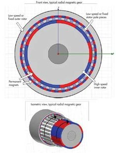 Radial magnetic gears have a configuration that resembles that of a synchronous motor. A typical topology uses a high-speed inner rotor conc. Wind Power, Solar Power, Nuclear Energy, Energy Projects, Energy Storage, Solar Battery, Diy Solar, Alternative Energy, Electronics Projects