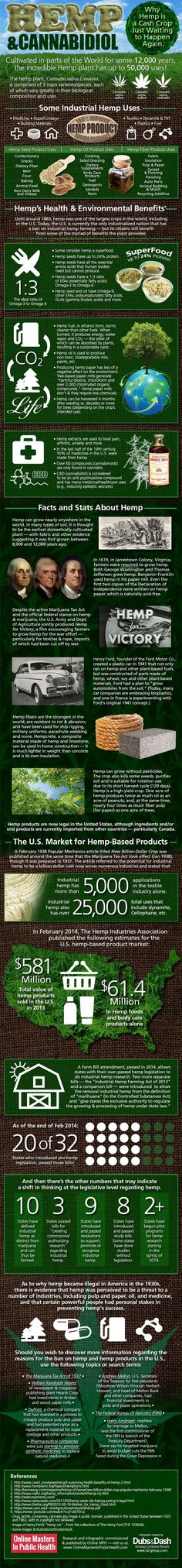 Industrial hemp uses, as noted above, number as high as 50,000. A table of usage categories is shown below, taken from a document published by the University of Vermont Legislative Research Shop, as identified by the Canadian Department of Agriculture and Food in 2007. The table is split into three categories: hemp seed use, hemp oil use, hemp fibre use.