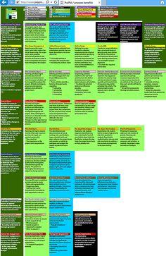 ProPM_PMBOK_Process_ITTO_Key_Benefits_Mind_Map