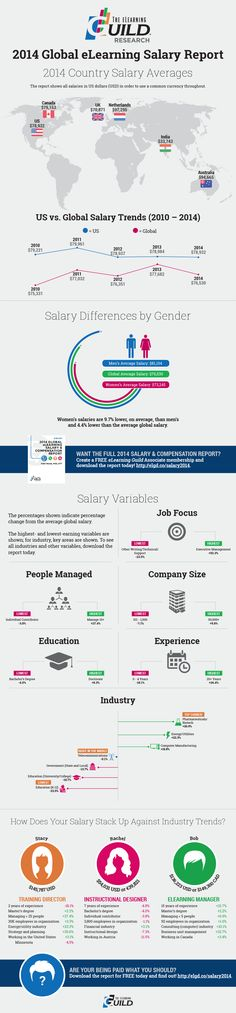 2014 Global eLearning Salary Infographic