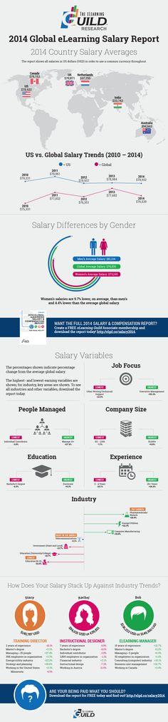 2018 Shanghai Salary Guide