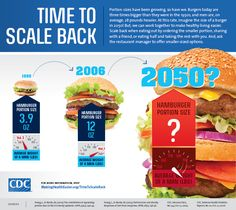 When fast food restaurants began to spring up on America's main drags more than a half-century ago, the burgers they offered weighed less than a quarter pound and the men who ate them weighed on average about 166 pounds. The Centers for Disease Control and Prevention (CDC) says now burgers are weighing in at three-quarters of a pound and the average man weighs almost 195. At this rate, how big do you think each will be by the middle of this century?