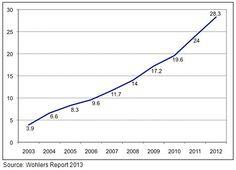 La fabricación de productos finales mediante impresión 3D ya supone el 30% de la cifra de negocio del sector http://www.print3dworld.es/2013/11/la-fabricacion-de-productos-finales-mediante-impresion-3d-ya-supone-30-porciento-de-cifra-negocio-sector.html