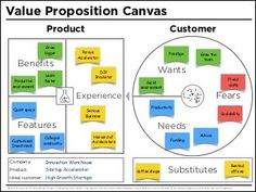 Template for the improved Value Proposition Canvas. This version focuses on customer wants, needs and fears and on features, benefits and user experiences. Canvas Template, Value Proposition Canvas, Modelo Canvas, Marketing Innovation, Business Model Canvas, Project Management Templates, Marca Personal, Teaching Biology, Business Planning