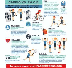 Cardio Vs P.A.C.E. fitness programs.  I tell all of my patients to stop doing it. And they immediately start to feel better, look better and have more energy. http://www.paceliving.com