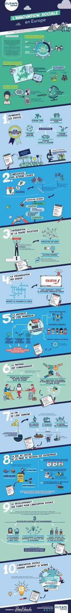 10 grandes Tendances de l'Innovation Sociale et Environnementale (infographie)