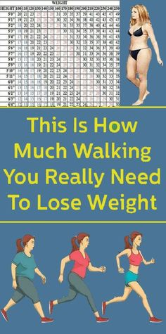 When you want to lose weight, many diet programs and health experts recommend brisk walking as a calorie-burning cardio exercise. But what is the right amount of walking each day to help you achieve your weight loss goals? Trying To Lose Weight, Losing Weight Tips, Weight Loss Goals, Weight Gain, Weight Control, Reduce Weight, Health Benefits, Health Tips, Health Trends
