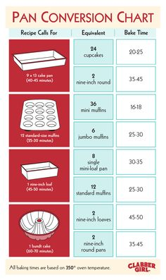 Use this handy guide to turn Grandma's famous cake into perfect cupcakes. Just in time for baking season!