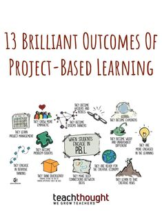 The graphic clarifies 13 potential outcomes of well-designed project-based learning, a large component of our DES curriculum. Activity Based Learning, Problem Based Learning, Learning Theory, Project Based Learning, Learning Activities, Instructional Technology, Instructional Strategies, Teaching Strategies, Professor
