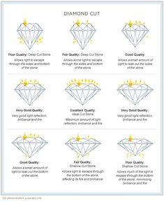 Diamond Jewelry diamond cut - Our diamond education guide is designed to understand the most important characteristics of a diamond such as Cut, Clarity, Carat and Color and its value. Gems Jewelry, Diamond Jewelry, Jewelery, Fine Jewelry, Jewelry Making, Diamond Cut Chart, Types Of Diamond Cuts, Different Diamond Cuts, Silver Diamonds
