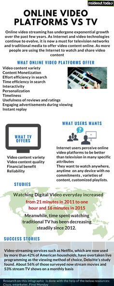 Traditional Media has no option but to Switch to Online Video Platforms to Sustain its Revenue! Scrabble Word Finder, Online Video Streaming, Exponential Growth, Sustainability, Traditional, Marketing, Words, Platforms, Tv