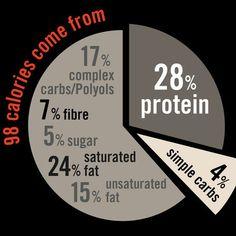 Only 3g NetCarbs. #fightsugar #ketosnack #keto Sugar, Chocolate, Keto Snacks, Diet, Chocolates, Brown, Banting, Diets, Per Diem