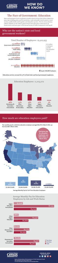 teacher salaries information