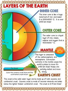 Layers of the Earth Description, worksheets, assignment and QUIZ! Science Layers of the Earth Description, worksheets, assignment and QUIZ! Earth Science Projects, Earth Science Activities, Earth Science Lessons, Earth And Space Science, Science Worksheets, Science For Kids, Science Penguin, 4th Grade Science, Middle School Science