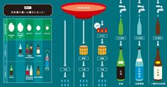 大吟醸、純米大吟醸、吟醸、純米吟醸、本醸造、純米…。日本酒には様々な種類が存在し、お気に入りを選ぶ楽… Wine Drinks, Alcoholic Drinks, Beverages, Cofee Shop, Japanese Sake, Wine And Beer, Menu Design, Wine And Spirits, No Cook Meals