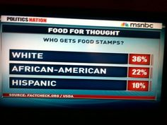 """""""Food for Thought: Who Gets Food Stamps""""  [follow this link to find a documentary that discusses race and racial politics in America: http://www.thesociologicalcinema.com/1/post/2012/12/race-2012-a-conversation-about-race-and-politics-in-america.html]"""