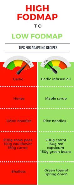 Monash University Low FODMAP Diet: Modifying Recipes - High FODMAP to Low FODMAP. Link: http://fodmapmonash.blogspot.com.au/2016/09/modifying-recipes-high-fodmap-to-low.html
