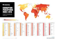 Over two-thirds of the 176 countries and territories in this year's index fall below the midpoint...