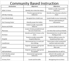 Empowered By THEM: Community Based Instruction Idea List