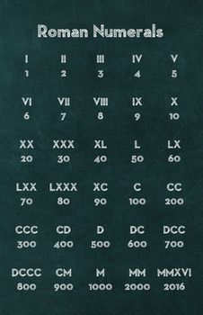 Math Poster - Roman Numerals by Math Posters Alphabet Code, Sign Language Alphabet, Phonetic Alphabet, Writing Prompts, Writing Tips, Morse Code Words, Different Alphabets, Ancient Alphabets, Sms Language