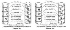 Image result for rebar size chart Civil Engineering, Blacksmithing, Interesting Stuff, Metal Art, Size Chart, Arts And Crafts, Tools, Steel, Image