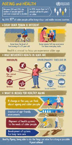 ¿Qué aspectos influyen en la salud de los mayores? ¿qué acciones fomentan el envejecimiento saludable? Infografía de la Organización Mundial de la Salud