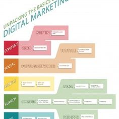 An introduction to the fields of Digital Marketing and links to some of the best online resources.