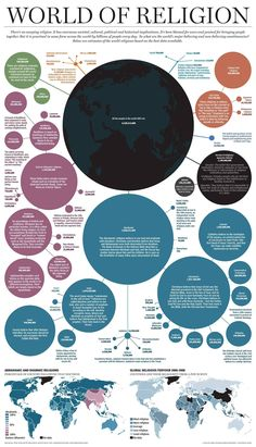 Which Religion has the Most Followers Worldwide Infographic. Topic: dataviz, catholic, islam, mormon, judaism,