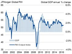 Global PMI edges higher but economy set for muted third quarter growth | Global…