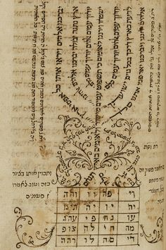 Besht's Siddur. SIDDUR TEFILLA ME-HA-ARIZAL MI-KOL HA-SHANAH, YAMPOL (UKRAINE), 1750. 223 leaves (7 1/8 x 4 1/4 in.).  Written in brown ink on paper in Ashkenazic square and semi-cursive scripts; unvocalized; occasional use of angelic letters; original foliation in ink. Written by Moses ben Joseph of Luboml; ff. 205-09 written by a separate contemporary hand; ff. 210-213 written by Rabbi Mordecai Twersky of Chernobyl. The prayer book's original owner was Rabbi Israel ben Eliezer Ba'al Shem…