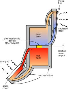 Solar Thermo-Electric Generator - How it works? ..j