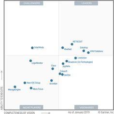 Magic Quadrant for Network Performance Monitoring and Diagnostics Ca Technologies, Surface Studio, Business Opportunities, Investing, Aircraft, Magic, Technology, Tech, Aviation