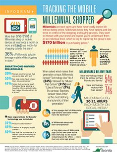 Mobile Millennials Tracking the Mobile Millennial Shopper by Bronto