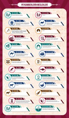 What are the Professions of the Prophets Infographic Study Daily Activities, Activities For Kids, Almighty Allah, Islam For Kids, Islam Facts, Allah Islam, Sufi, Islamic Quotes, Peace