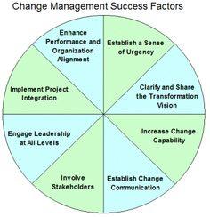 Change management success factors