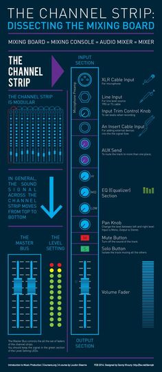 music technology - Dissecting the Sound Mixing Board The Channel Strip Infographic Music Recording Studio, Audio Studio, Recording Studio Design, Sound Studio, Home Studio Music, Dj Music, Music Mix, Music Guitar, Playing Guitar
