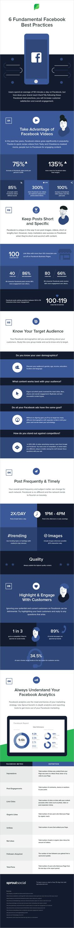 A beginners guide to marketing on Facebook: 6 fundamental best practices