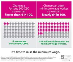 It's time to raise the minimum wage. Repin if you agree!