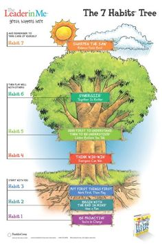 The 7 Habits of Happy Kids Tree Poster 15% OFF