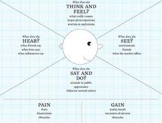 La carte d'empathie pour mieux connaître ses clients | C-Marketing