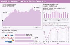 La aversión al riesgo global deja al borde de las 1.300 unidades al índice Colcap
