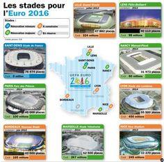 Stade pour l'Euro 2016