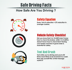 Consider these #Facts that illustrate how #dangerous it can be to #drive every day. Drive defensively! #DriveSafe