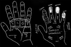 Western and Eastern diagrams modified from the same template Sign Language Words, Fired Earth, Topographic Map, Palmistry, Palms, Stones, Template, Leaves, Tea