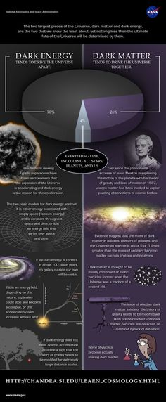What is the difference between dark matter and dark energy? A helpful, educational, diagram to learn astronomy. Astronomy Science, Space And Astronomy, Astronomy Facts, Theoretical Physics, Quantum Physics, Dark Matter, Cosmos, Fate Of The Universe, Space Facts