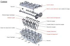 Culasse V Engine, Diesel Engine, Mécanicien Automobile, Automotive Engineering, Honda Motors, Common Rail, Car Repair Service, Engine Rebuild, Volkswagen Bus
